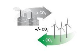 Klimaneutrales Drucken im UmweltDruckhaus Hannover